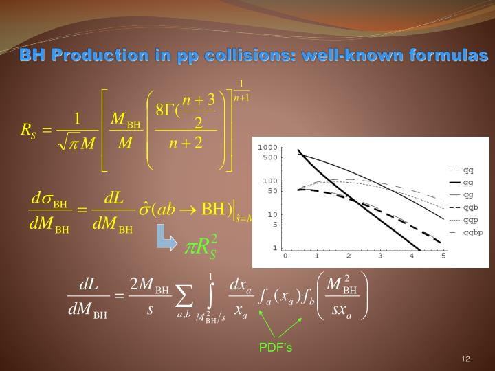 BH Production in pp collisions: well-known formulas