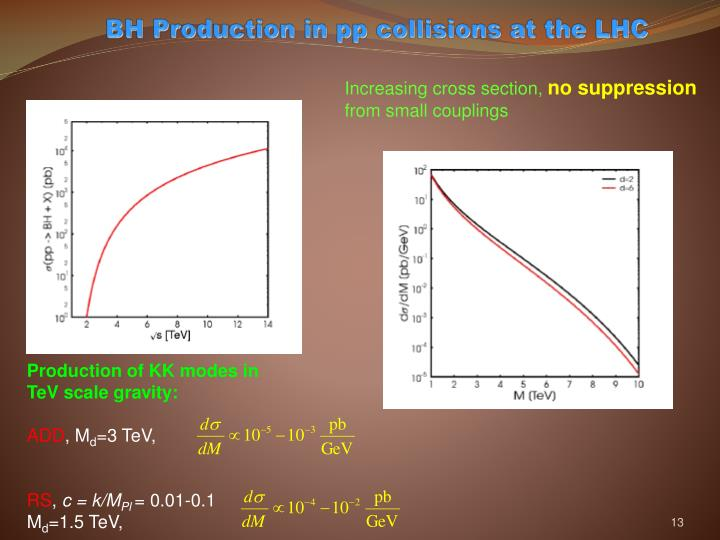 BH Production in pp collisions at the LHC
