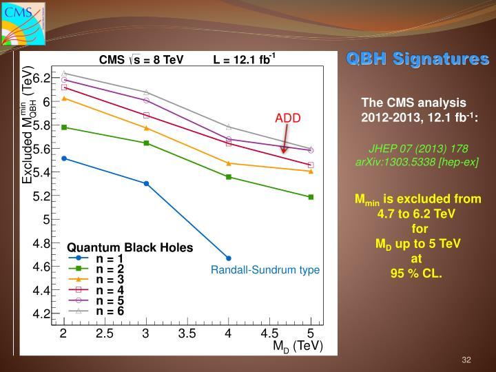 QBH Signatures