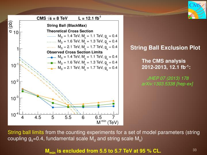 String Ball Exclusion Plot