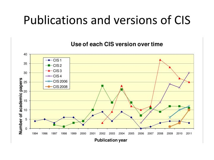 Publications and versions of CIS