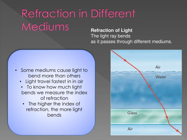 Refraction in Different Mediums