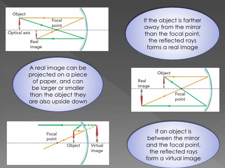 If the object is farther away from the mirror than the focal point, the reflected rays forms a real image