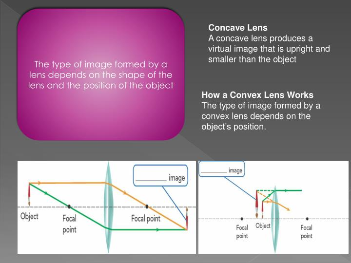 The type of image formed by a lens depends on the shape of the lens and the position of the object