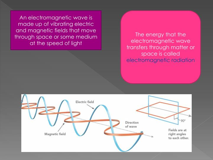 An electromagnetic wave is made up of vibrating electric and magnetic fields that move through space or some medium at the speed of light