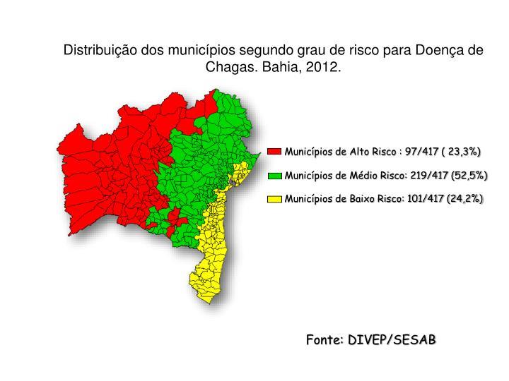 Distribuição dos municípios segundo grau de