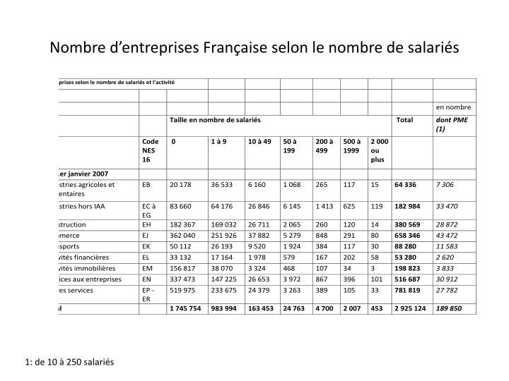 Nombre d'entreprises Française selon le nombre de salariés