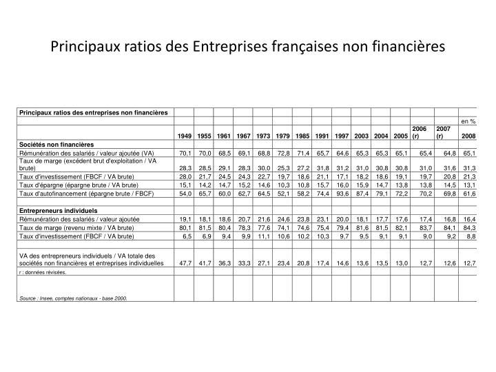 Principaux ratios des Entreprises françaises non financières