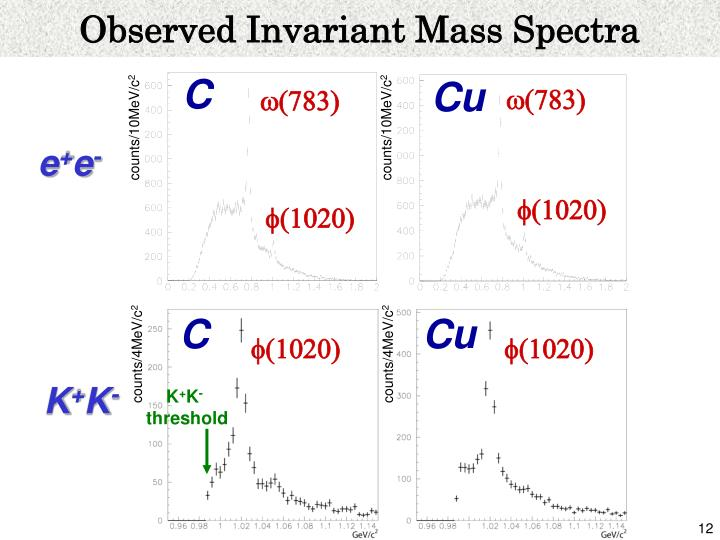 Observed Invariant Mass Spectra
