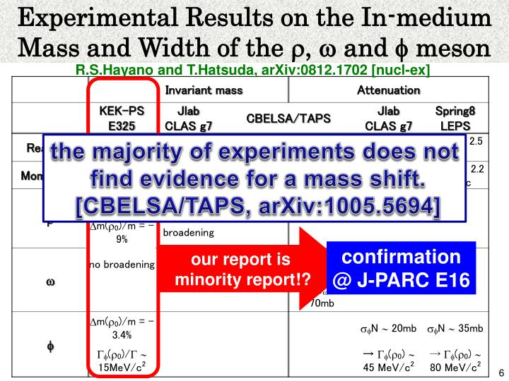 Experimental Results on the In-medium Mass and Width of the