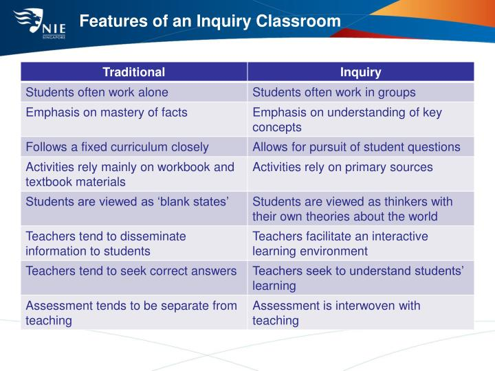 Features of an Inquiry Classroom