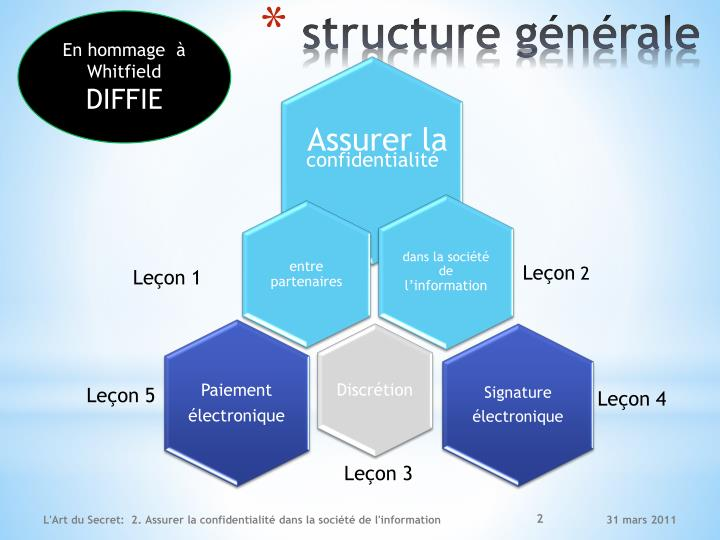 Structure g n rale