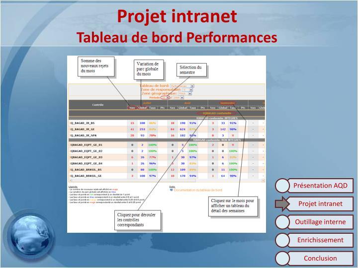 Projet intranet