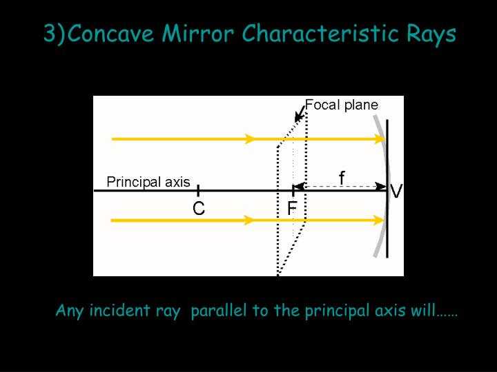 Concave Mirror Characteristic Rays