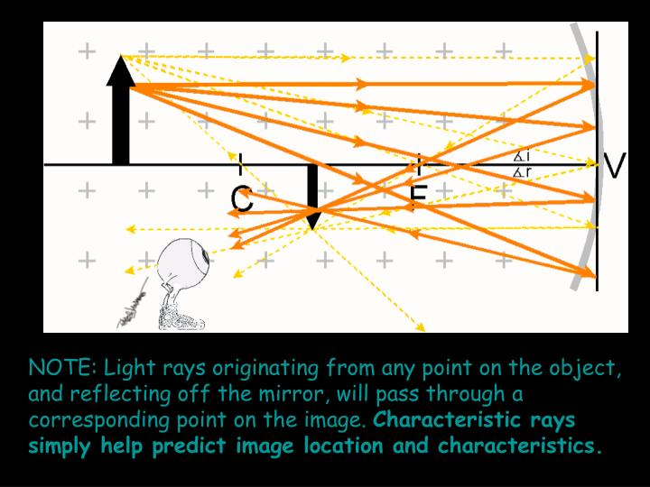 NOTE: Light rays originating from any point on the object, and reflecting off the mirror, will pass through a corresponding point on the image.