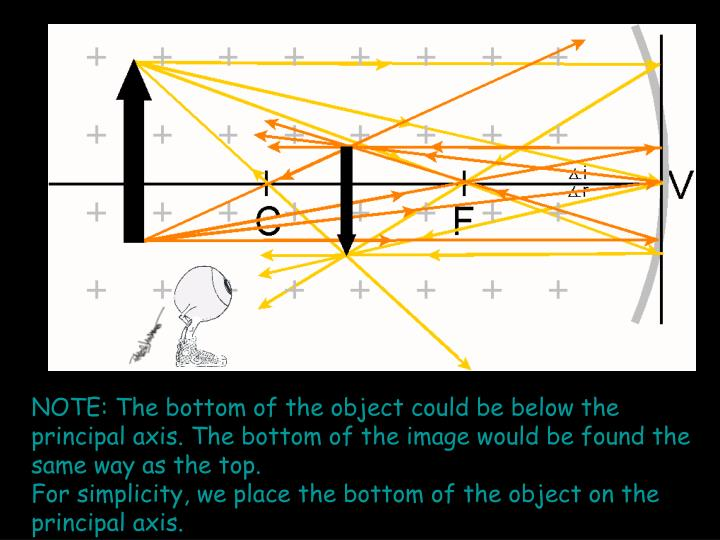 NOTE: The bottom of the object could be below the principal axis. The bottom of the image would be found the same way as the top.