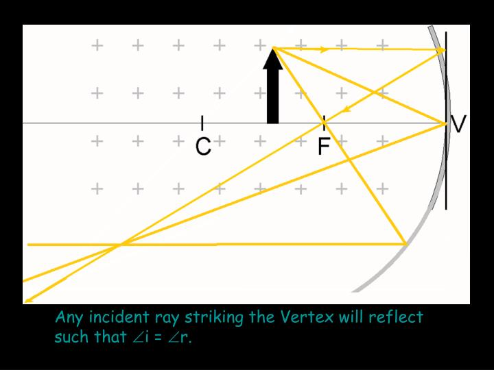 Any incident ray striking the Vertex will reflect