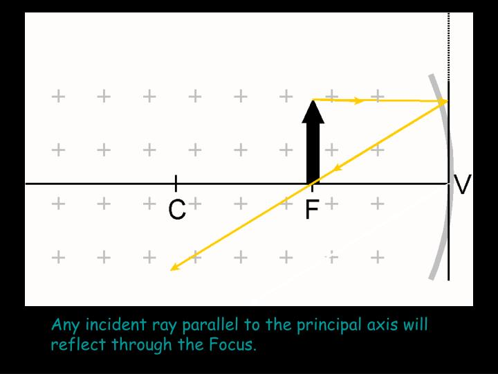 Any incident ray parallel to the principal axis will