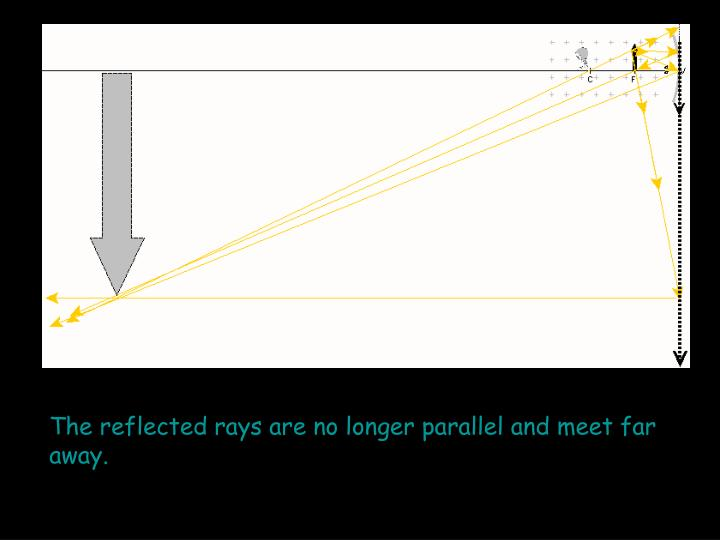 The reflected rays are no longer parallel and meet far away.