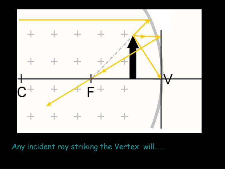 Any incident ray striking the Vertex  will……