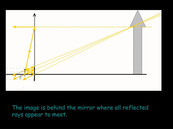 The image is behind the mirror where all reflected rays appear to meet.