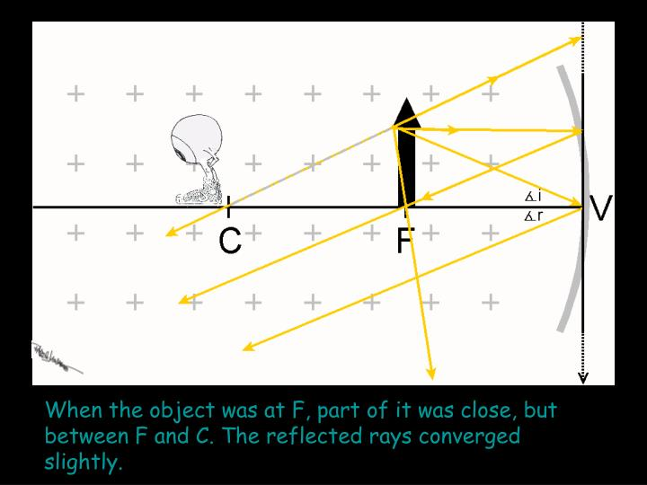 When the object was at F, part of it was close, but between F and C. The reflected rays converged slightly.