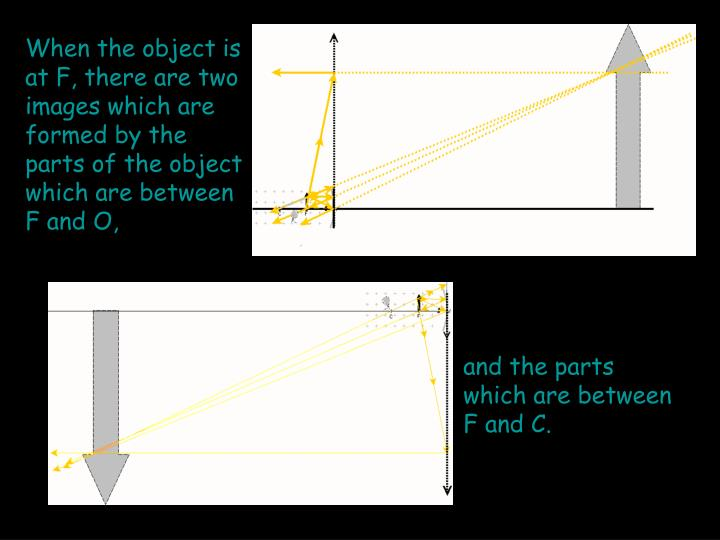When the object is at F, there are two images which are formed by the parts of the object which are between F and O,