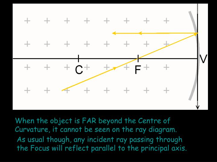 When the object is FAR beyond the Centre of Curvature, it cannot be seen on the ray diagram.