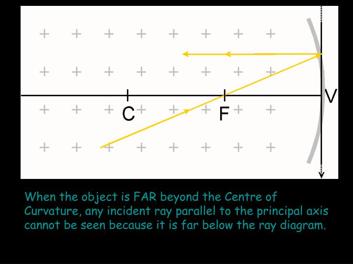 When the object is FAR beyond the Centre of Curvature, any incident ray parallel to the principal axis cannot be seen because it is far below the ray diagram.