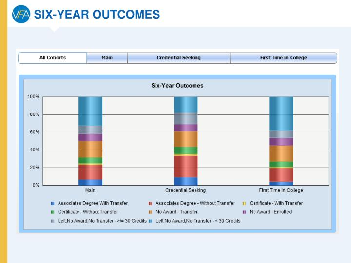 SIX-YEAR OUTCOMES