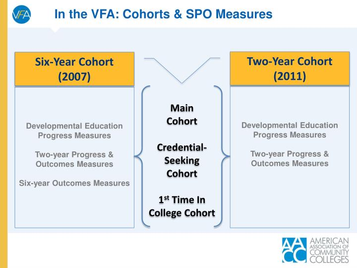 In the VFA: Cohorts & SPO Measures