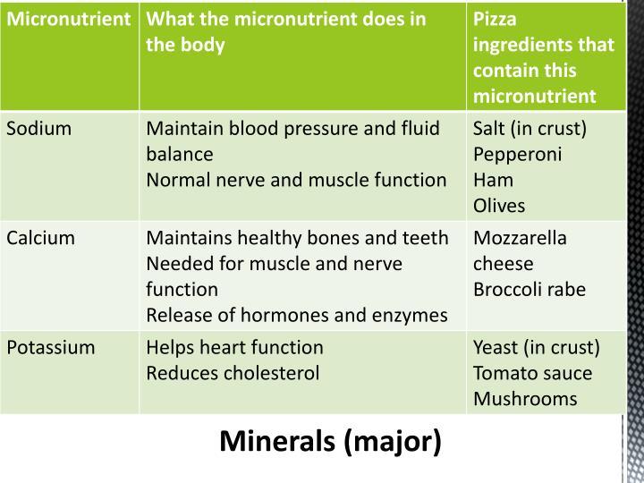 Minerals (major)