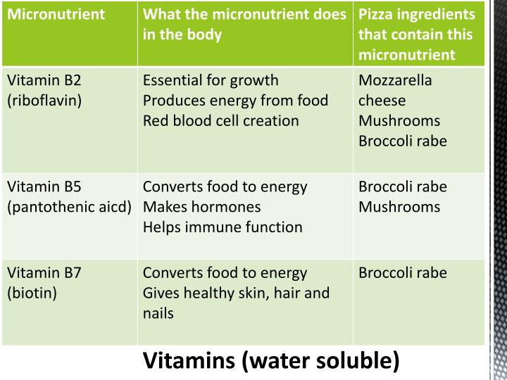 Vitamins (water soluble)