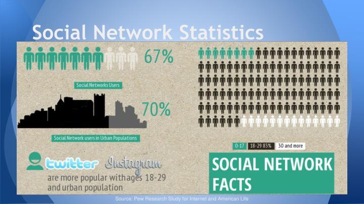 Social Network Statistics