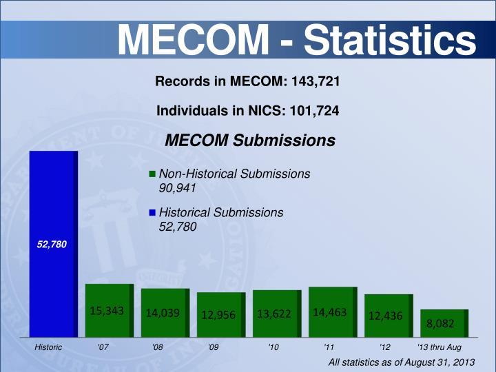 MECOM -