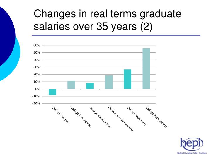 Changes in real terms graduate salaries over 35 years (2)