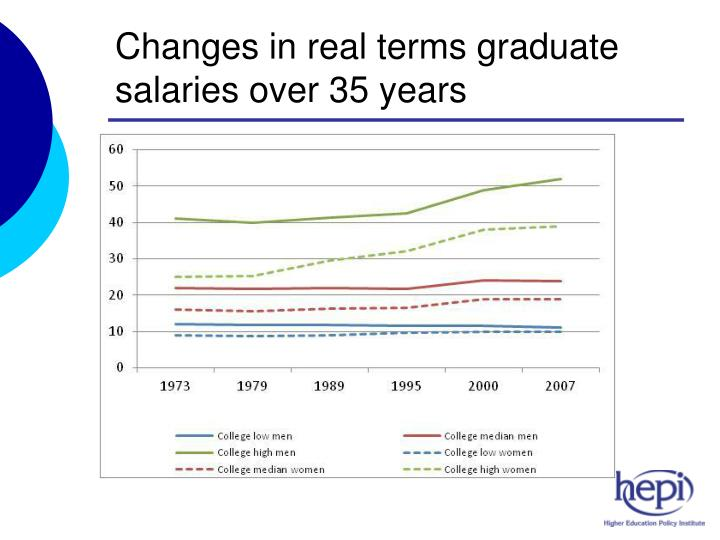 Changes in real terms graduate salaries over 35 years