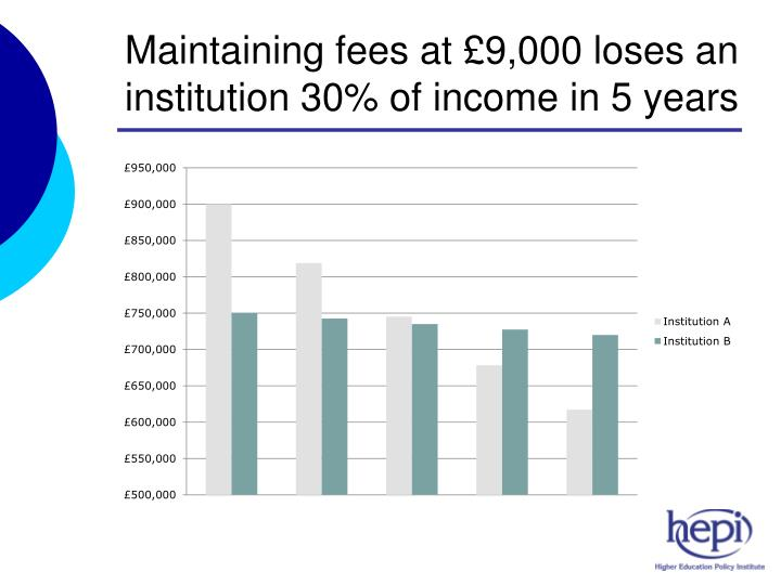 Maintaining fees at £9,000 loses an institution 30% of income in 5 years