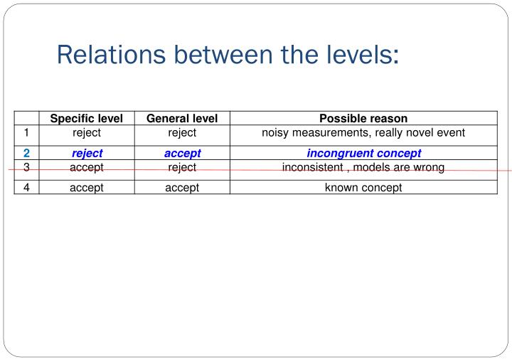 Relations between the levels: