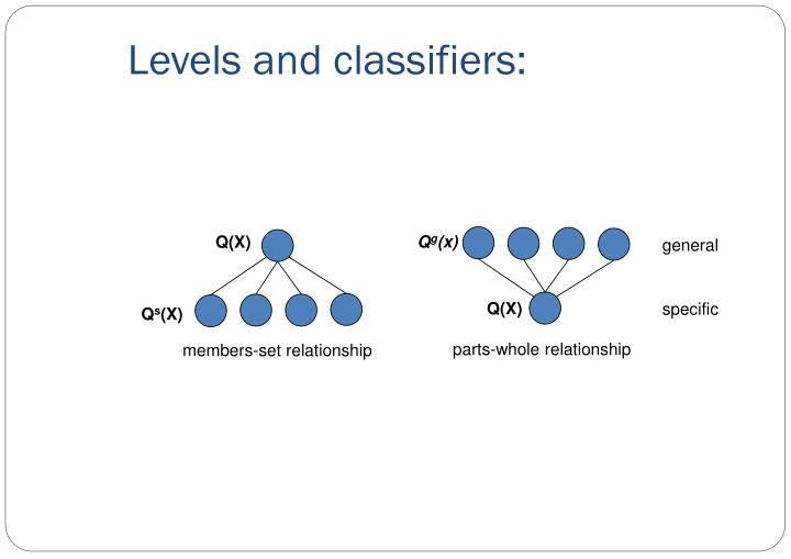 Levels and classifiers: