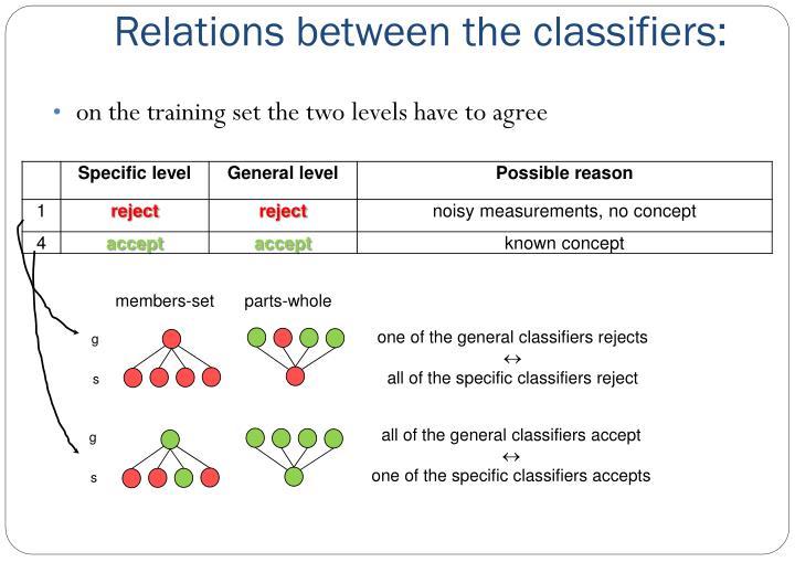 Relations between the classifiers: