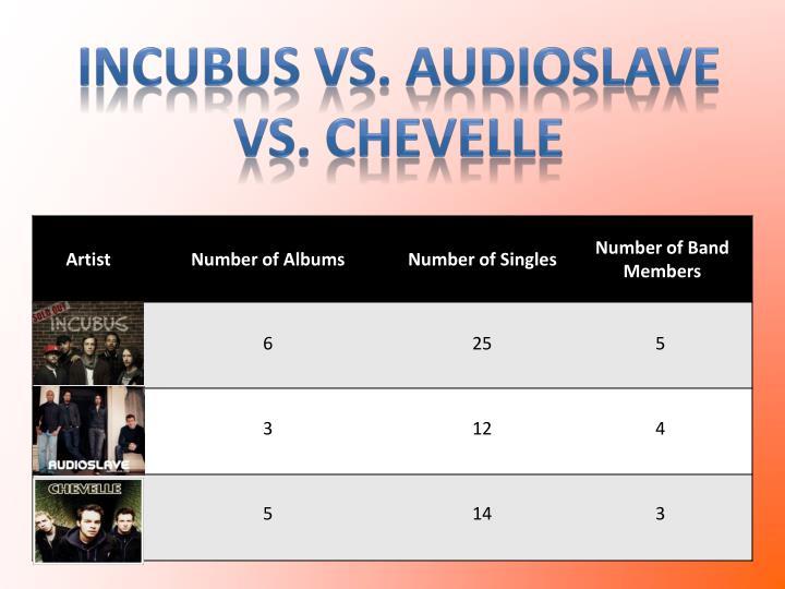 Incubus vs.