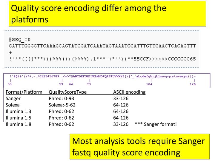 Quality score encoding differ among the platforms