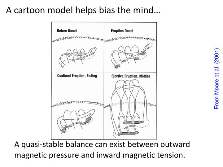A cartoon model helps bias the mind…