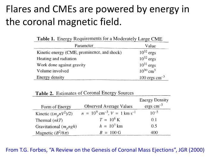 Flares and cmes are powered by energy in the coronal magnetic field