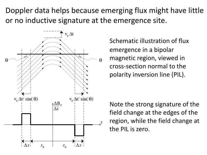 Doppler data helps because emerging flux might have little or no inductive signature at the emergence site.