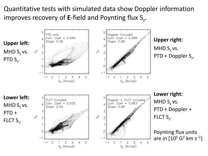 Quantitative tests with simulated data show Doppler information improves recovery of