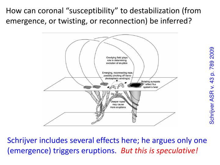 "How can coronal ""susceptibility"" to destabilization (from emergence, or twisting, or reconnection) be inferred"