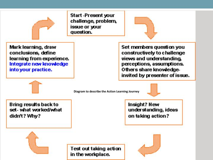 Diagram to describe the Action Learning Journey