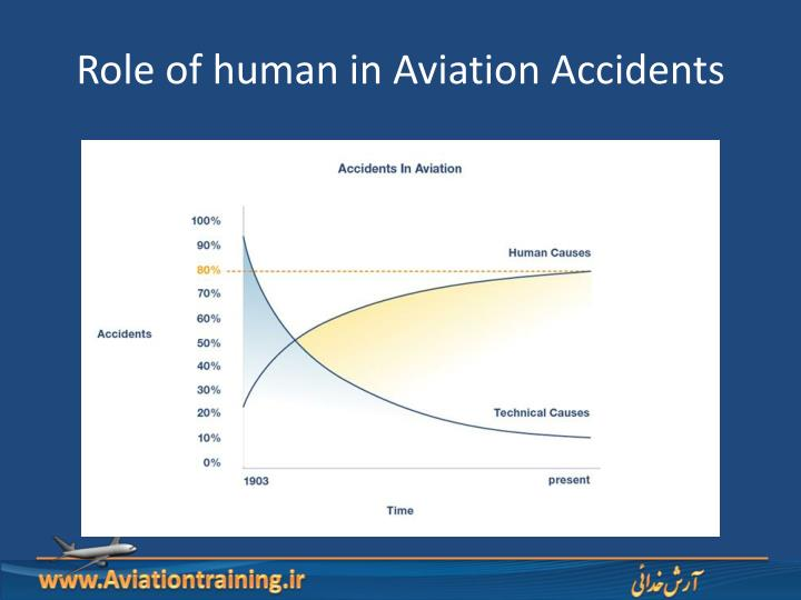 Role of human in Aviation Accidents